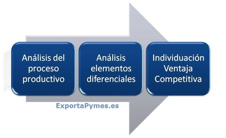 ExportaPymes_faseprevia