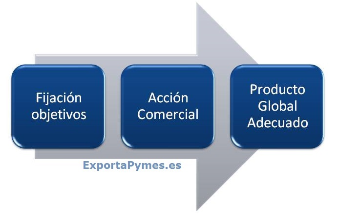 ExportaPymes_fase3
