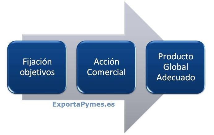 ExportaPymes_fase2